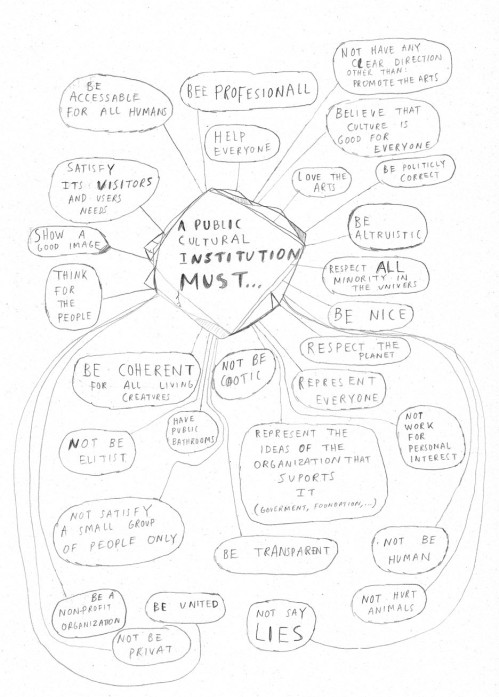 institution mind map
